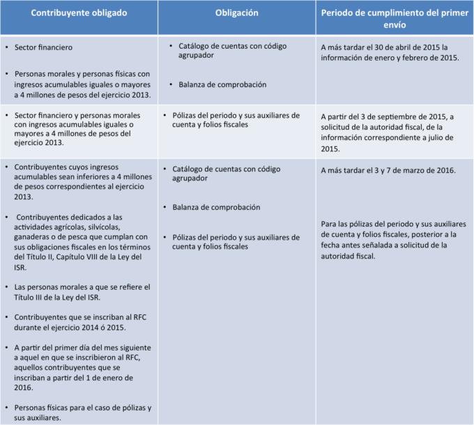 contabilidad_electronica_documentos-680x610
