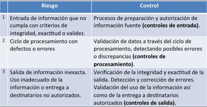 controles_de_las_aplicaciones_riesgo_informacion-680x352