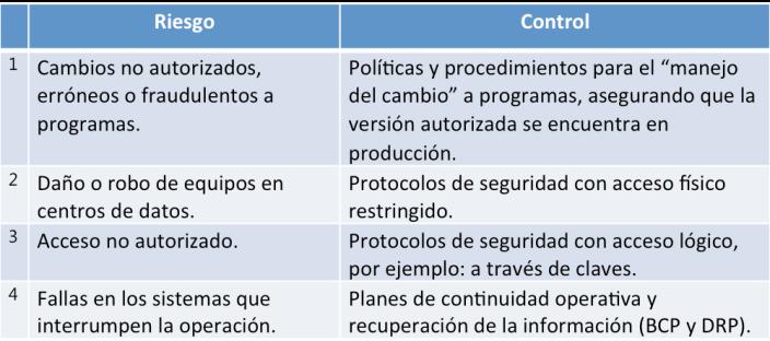 controles_generales_riesgo_informacion