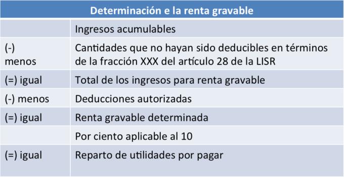 Determinación_de_la_renta_gravable_PTU-680x351