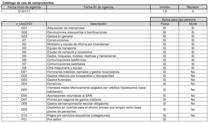 Catálogo-de-uso-de-comprobantes-CFDI-3.3