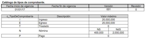 catalalogo-tipos-de-comprobante-CFDI-3.3-SAT
