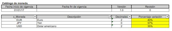 catalogo-de-monedas-CFDI-3.3-SAT