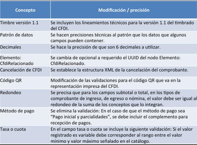precisiones_anexo_20_CFDI-680x501.png